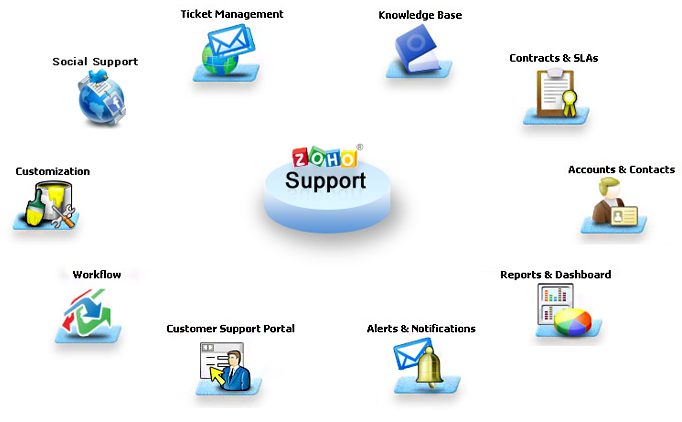 zoho-support-features