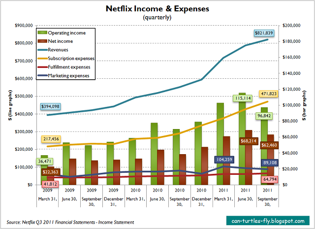 Netflix analysis v3 - Income and Expenses Chart